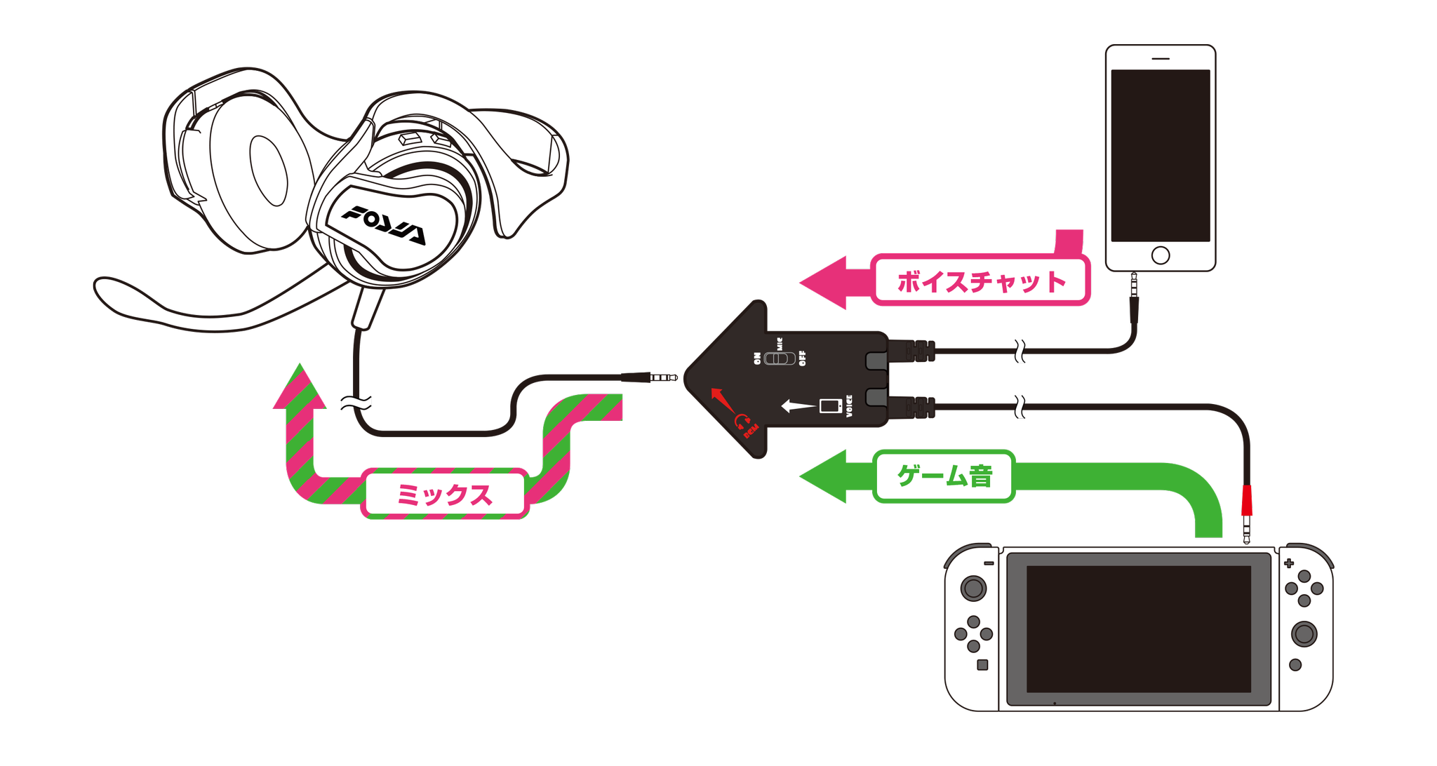Nintendo Voice Chat Nintendo Overcomplicates Gaming Voice Chat