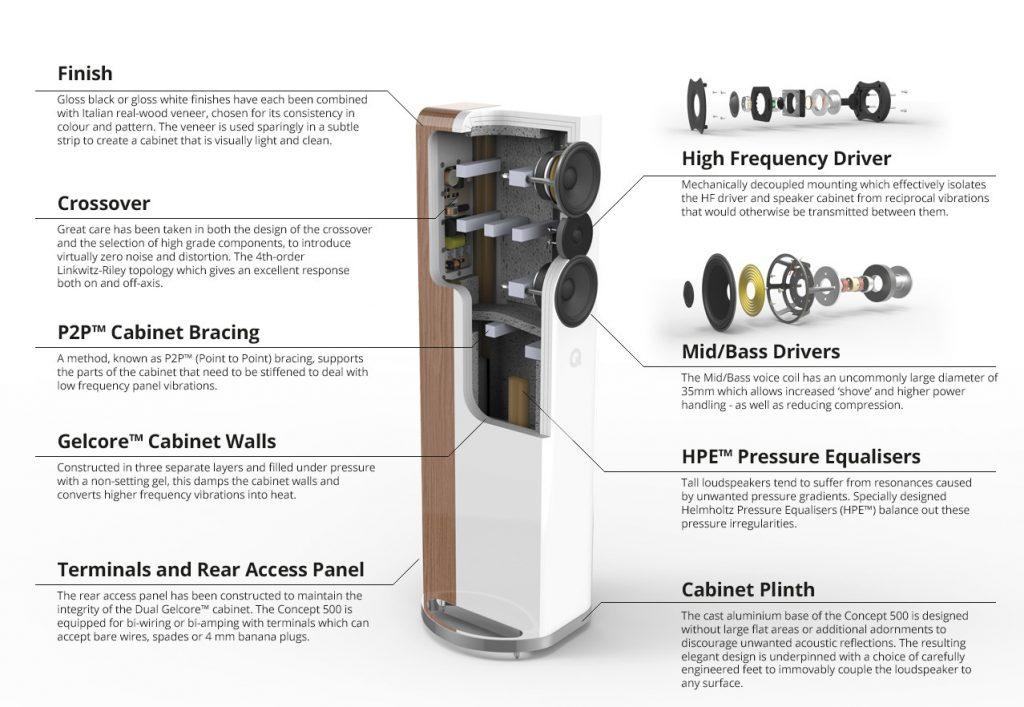concept500diag 1024x707 Q Acoustics Rocks $10K Speaker Market With Concept 500