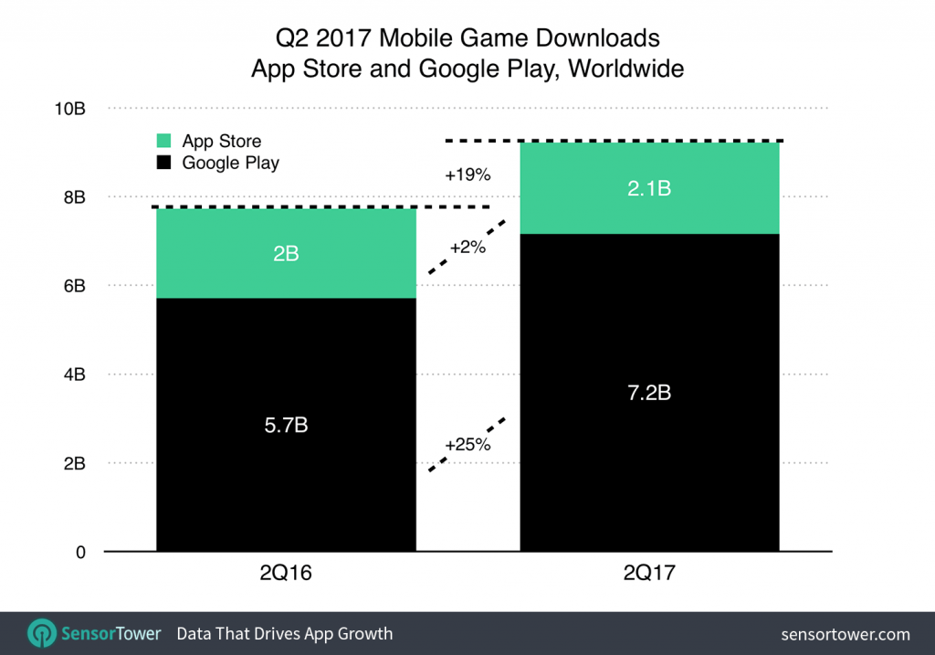 q2 2017 games category download growth 1024x717 Mobile Gaming Revenue Grows 32%