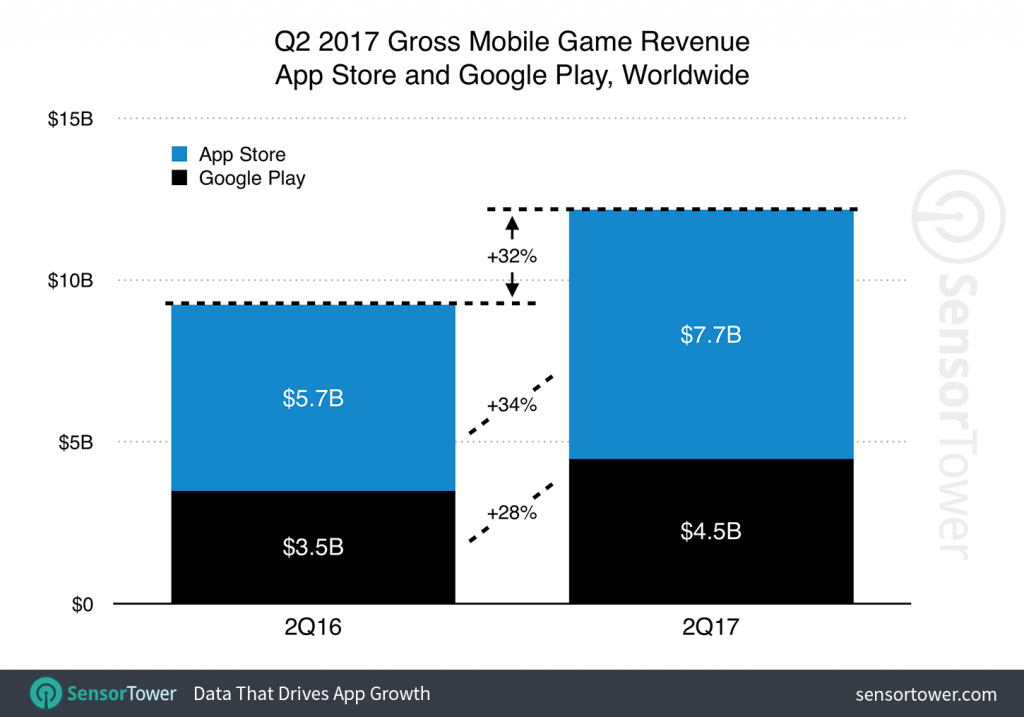 q2 2017 games category revenue growth 1024x717 Mobile Gaming Revenue Grows 32%