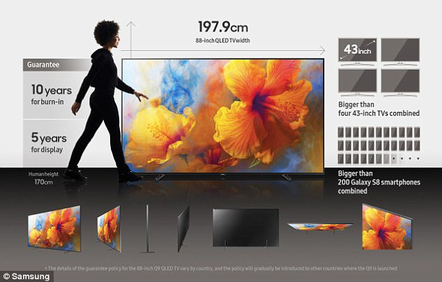 Samsung QLED Features New 88″ Samsung QLED TV Has it All