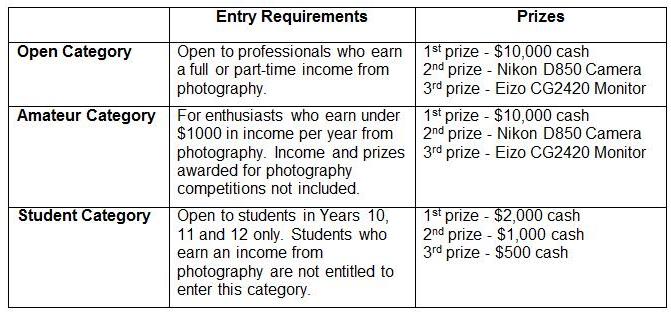 Portrait ANZ Portrait Conference Entries Open, Win $10,000