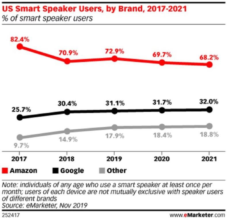 US smart speakers usage Amazon Dominates Smart Speakers With 70% Market Share